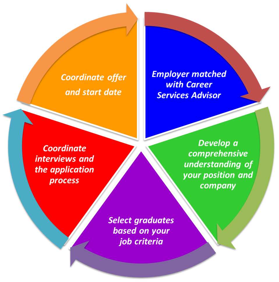Our 5 step hiring process